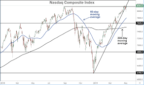 Oil Price Chart Nasdaq 5 Important Charts To Watch In May 2019