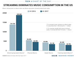 Album Sales Chart How Much Americans Listen To Music Streaming Services Chart