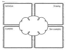 What Is A Frayer Model Frayer Model Graphic Organizer