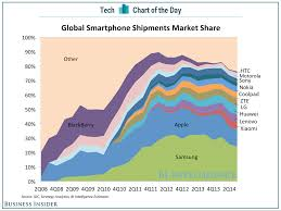 Share Chart How Do I Make This Kind Of Market Share Chart Over Time With