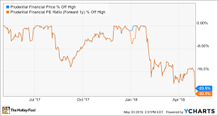 Prudential Build Chart 3 Value Stocks Perfect For Retirement The Motley Fool