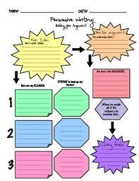 Persuasive Writing Flow Chart