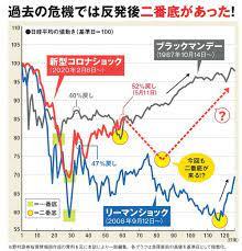 最近 見 た 株価