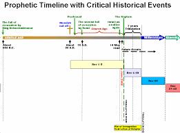Chronology Of Revelation Chart Haddenqhawkinsons Art Blog Image Of Revelation Timeline