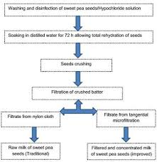 Flow Chart For Processing Of Sweet Pea Milk Download