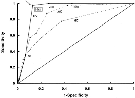 Fetal Cerebellum Measurement Chart Predicting Fetal Growth Restriction By Humerus Volume A
