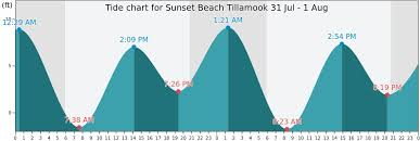 Sunset Beach Oregon Tide Chart Sunset Beach Tillamook Tide Times Tides Forecast Fishing