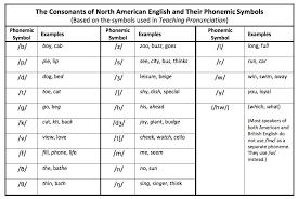 Pin By 4khd On Nato Phonetic Alphabet Pdf Phonetic
