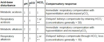 Respiratory Metabolic Acidosis Alkalosis Chart Concept Mastery Acid Base Balance Nclex Mastery