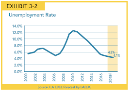 Unemployment Pay In California Chart Audio Las Economy Is Strong But Not For All Workers