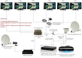 direct tv wiring setup images swm 16 wiring diagram on for direct wiring diagrams in addition dish work on lnb