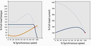 comparison of soft starting and frequency converter motor starting frequency converter curve synchronous speed full load torque left and full load