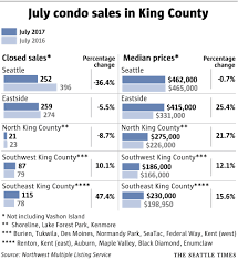 Small Picture King County home prices grow 100000 in a year for first time