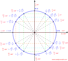 Special Angles In The Unit Circle
