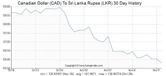 Convert Canadian Dollars To Us Dollars Chart Lkr Exchange Rate Usd Cad Laistegimex Cf