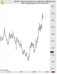 Want To Identify Market Trends Watch Elliott Wave Analysis
