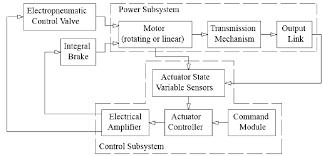block diagram of system ireleast info block diagram of the pneumatic actuating system 1 figure 1 of 8