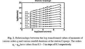 Estimation Of Idf Curves Of Extreme Rainfall By Simple