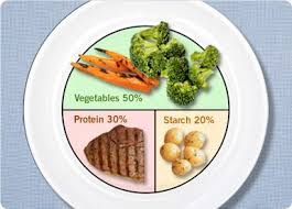 Meal Portion Chart 8 Tips For Controlling Portion Sizes
