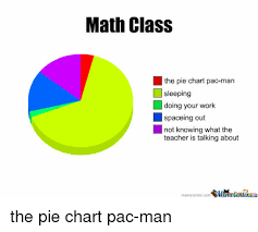 Pacman Pie Chart Math Class The Pie Chart Pac Man Sleeping Doing Your Work