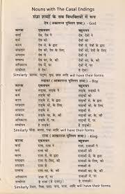 Learn Hindi Learn Hindi Through English Learn Hindi Online