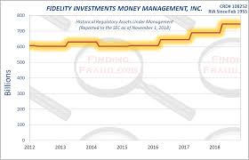 Fidelity Investments Organizational Chart Fidelity Investments Money Management Inc_ Finding Fraud