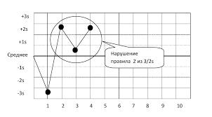 Интерпретация результатов статистического контроля качества sqc  3 1s отклоняются когда 3 последовательных контрольных измерения превышают одинаковое среднее 1s или такое же контрольное значение 1s