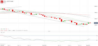 Us Crude Oil Price Breaks Higher May Rally Further