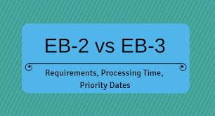 The photograph requirements for the u.s. Eb 2 Vs Eb 3 Green Card Processing Time Costs Priority Date