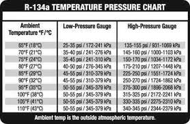 refrigerant pressure charts ac pressure chart for 134a world of printables