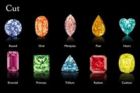 Gemstone Cuts Chart Wholesale Gemstones Jewelry Semi