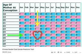Gender Chart Chinese Gender Prediction Chart Can It Predict Your Babys