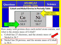 Notes Science SPI Periodic Table Tennessee SPI Objective: - ppt ...