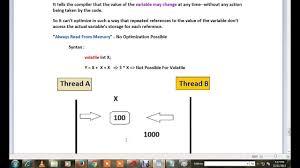 Tamil C Program What Is Volatile Qualifier