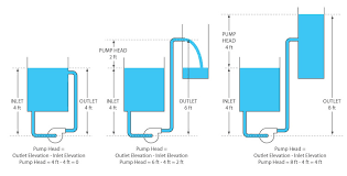 Fountain Pump Size Chart Head Pressure In Aquarium And Pond Water Pumps Filters