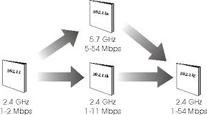 wireless local area network wlan definition and diagram wireless lan standards evolution diagram