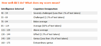 Post And Compare Your Iq Test Results Here Grasscity