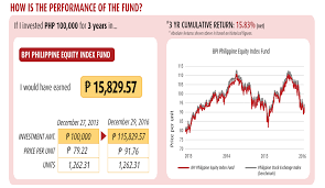 Bpi Stock Market Chart All About You