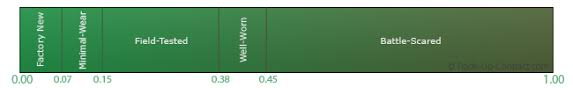 Csgo Float Value Chart Csgo Profit Guide Csgo Trade Up Contract Profit Guide