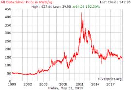 Price Silver Kitco Spot Price Silver