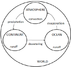 Flow Chart On Water Cycle Conceptual Model Of Water Flow In The Hydrologic Cycle