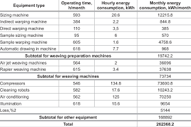 Monthly Energy Consumption Of Chosen Weaving Mill