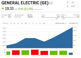 Ge Stock Quote Beauteous Stock Quote Ge Unique Ge Has Lots Of Good Stuff Going On But It's