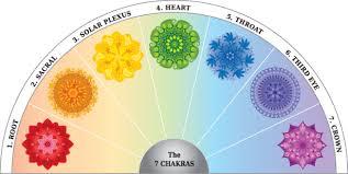 Download 7 Chakras Free Printable Pendulum Chart Png Image