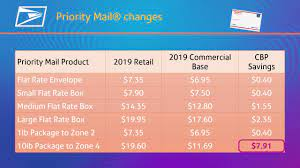 Certified mail ® 9407 3000 0000 0000 0000 00. Usps Rate Change Highlights January 2019 Youtube