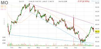 3 Big Stock Charts For Friday Altria Wynn Resorts And