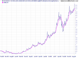 Dxy Stock Chart Incredible Charts Stock Trading Diary Gold Long Term View