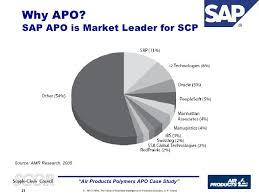 Famous Sap Apo Snp Resume Ensign Examples Professional Resume