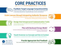 Org Design Guiding Principles Guiding Principles For Language Learning Actfl