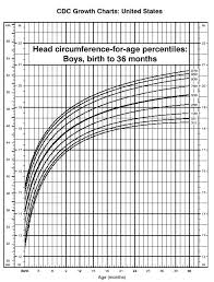Newborn Baby Head Circumference Chart U S Pediatric Cdc Growth Charts